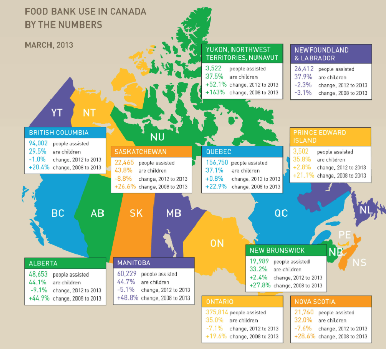 Food Bank Stats in Canada